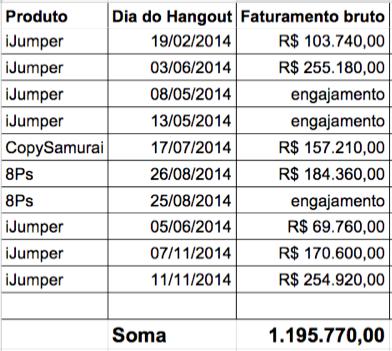 Resultados de hangouts Webliv 2014